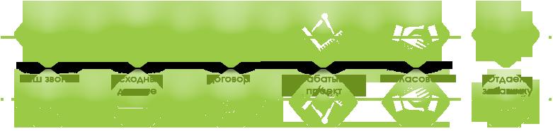 Разработка и согласование проектов, ПНООЛР, НДС, ПДВ. Экологические платежи и отчетность. ОВОС, ООС, СЗЗ Уфа и РБ, паспортизация отходов